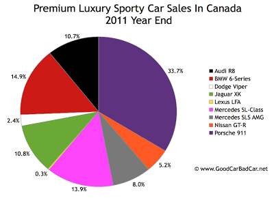 Canada premium sports car sales chart 2011 year end