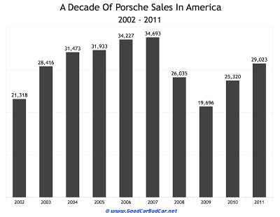Porsche USA sales 2002 to 2011