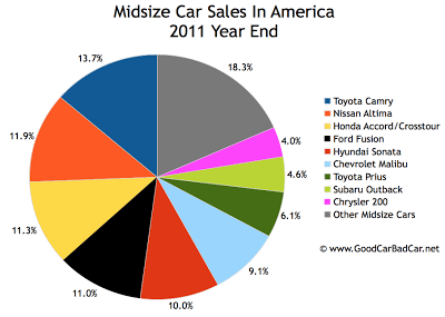 U.S. midsize car sales chart 2011 year end