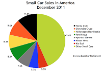 U.S. small car sales chart december 2011