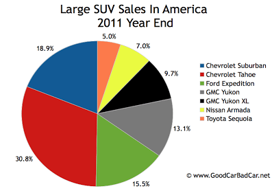 U.S. large SUV sales chart 2011 year end