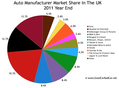 UK auto brand market share chart 2011 year end