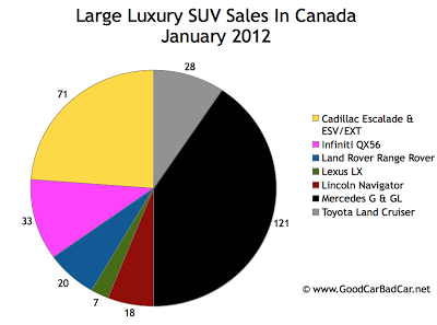 Canada large luxury SUV sales chart January 2012