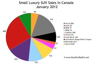 Canada small luxury suv sales chart January 2012