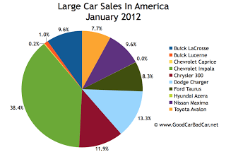 U.S. large car market share chart January 2012