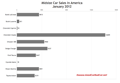 U.S. large car sales chart January 2012