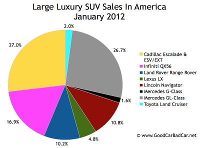 U.S. large luxury SUV sales chart January 2012