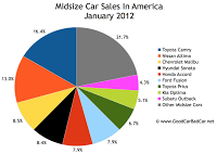 U.S. midsize car market share chart January 2012