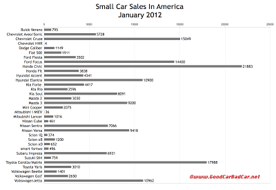 U.S. small car sales chart January 2012