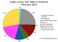 U.S. large luxury SUV sales chart February 2012