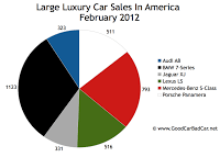 U.S. large luxury car sales chart February 2012