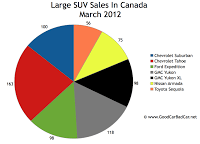March 2012 Canada large SUV sales chart