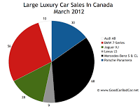 March 2012 Canada large luxury car sales chart