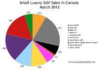 March 2012 small luxury SUV sales chart Canada