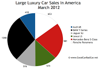 March 2012 U.S. large luxury car sales chart