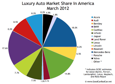 U.S. luxury auto brand market share pie chart March 2012