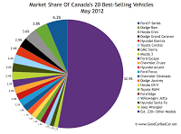 Canada May 2012 best seller market share chart