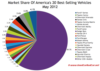 U.S. May 2012 best-selling vehicles market share chart