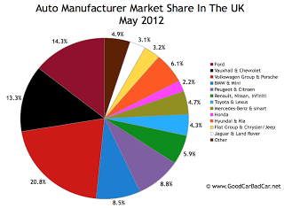 UK auto sales market share pie chart May 2012