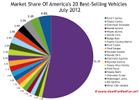 U.S. July 2012 market share chart best sellers