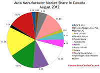 Canada August 2012 auto brand market share chart