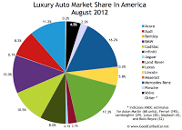 August 2012 U.S. luxury auto brand market share chart