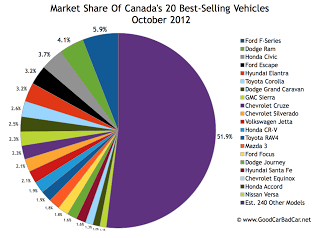 October 2012 best-selling vehicles market share chart Canada