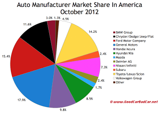 U.S. auto sales market share chart October 2012