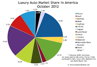 U.S. luxury auto brand market share chart October 2012