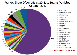 U.S. best seller market share chart October 2012