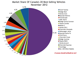 Canada best selling vehicles market share chart November 2012