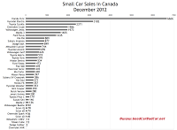 December 2012 Canada small car sales chart