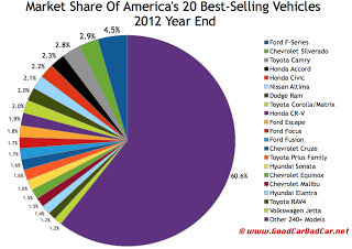 U.S. 2012 year end best selling vehicles market share chart