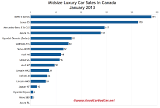 Canada January 2013 midsize luxury car sales chart