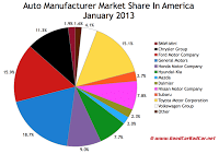 U.S. January 2013 auto brand market share chart