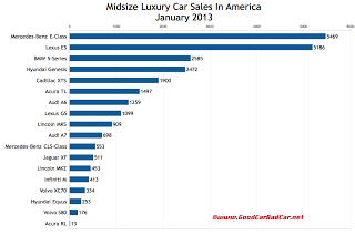 U.S. January 2013 midsize luxury car sales chart