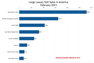 U.S. large luxury SUV sales chart February 2013