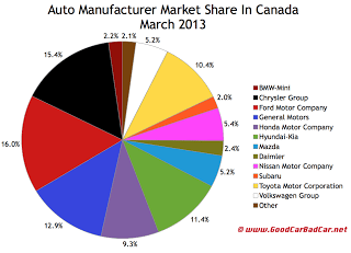 Canada auto sales market share chart March 2013