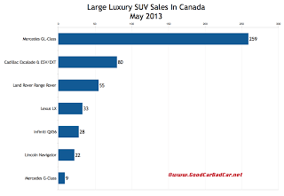 Canada large luxury SUV sales chart May 2013