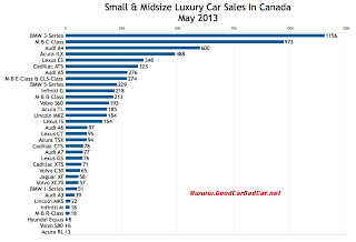 Canada May 2013 luxury car sales chart