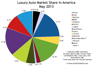 USA luxury auto brand market share chart May 2013