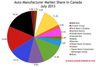 Canada market share chart auto sales July 2013