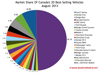 Canada best selling autos market share chart September 2013