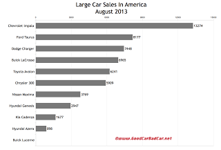 USA large car sales chart August 2013