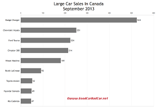 Canada large car sales chart September 2013