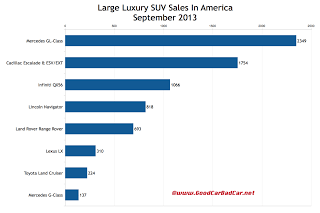 USA large luxury SUV sales chart September 2013