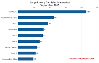 USA large luxury car sales chart September 2013