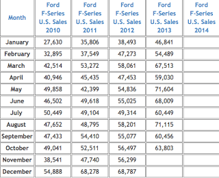 Ford F-Series sales figures