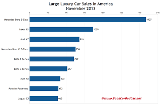 USA large luxury car sales chart November 2013