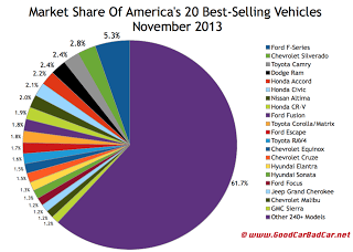 USA best-selling autos market share chart November 2013